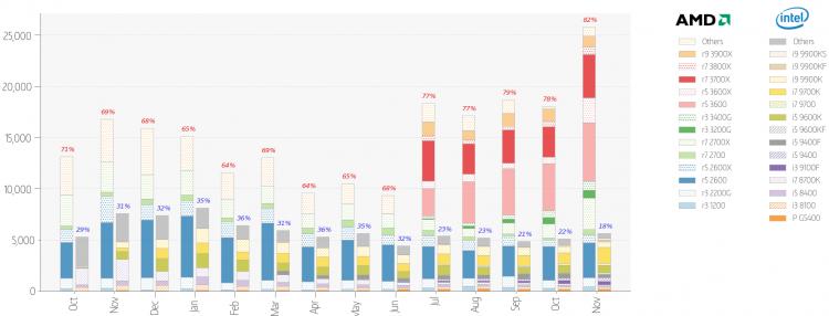 Статистика MindFactory: в ноябре процессоры AMD формировали 82 % продаж