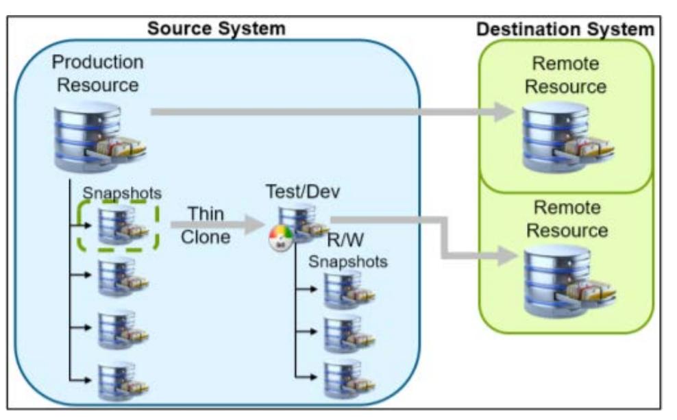 Microsoft SQL Server 2019 и флэш-массивы Dell EMC Unity XT - 6