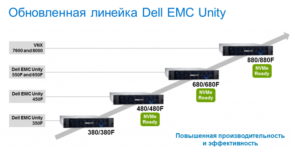 Microsoft SQL Server 2019 и флэш-массивы Dell EMC Unity XT - 1