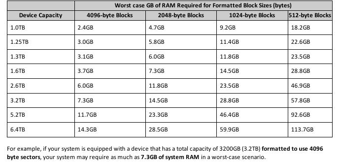 Флеш-ускорители PCI-E от 800GB до 6.4TB: от рассвета до жизни в обычном ПК-сервере - 19