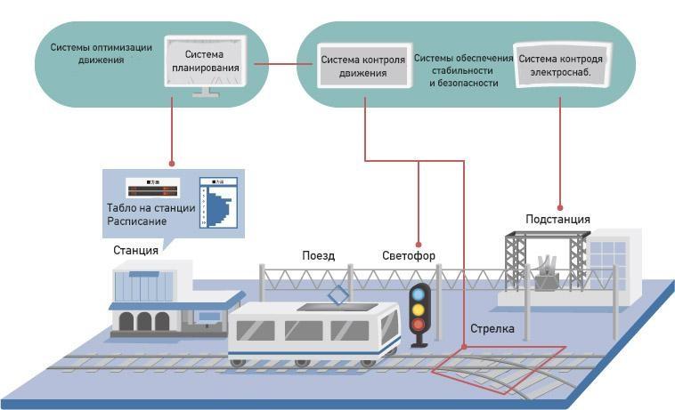 Какими будут железные дороги будущего? - 11