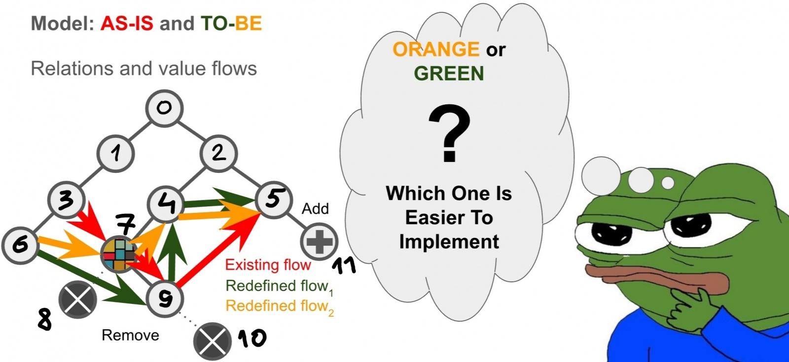 О Структурном Моделировании Организационных Изменений - 8
