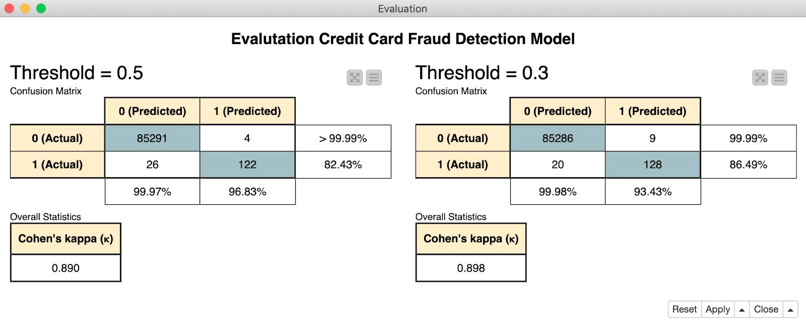 Выявление мошенничества с помощью алгоритмов случайного леса, нейронного автокодировщика и изолирующего леса - 2