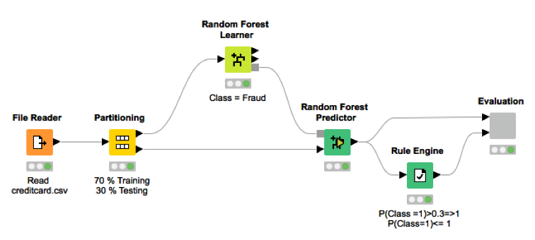 Выявление мошенничества с помощью алгоритмов случайного леса, нейронного автокодировщика и изолирующего леса - 3