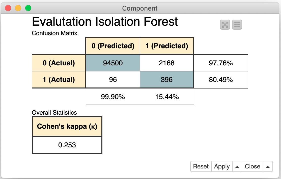 Выявление мошенничества с помощью алгоритмов случайного леса, нейронного автокодировщика и изолирующего леса - 35