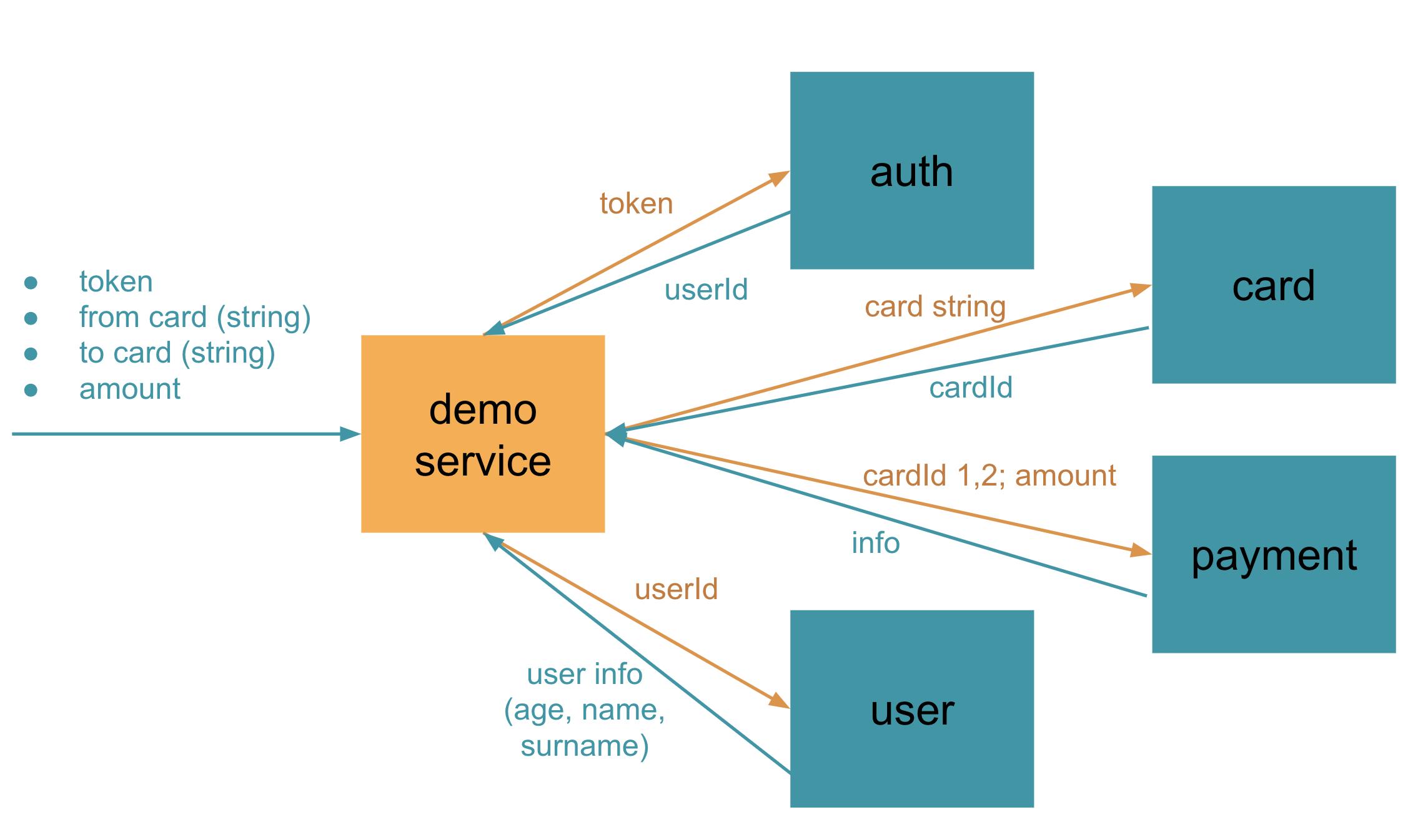 Reactor, WebFlux, Kotlin Coroutines, или Асинхронность на простом примере - 2