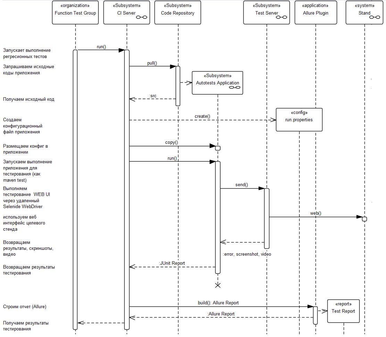 Автоматизация End-2-End тестирования комплексной информационной системы. Часть 2. Техническая - 3