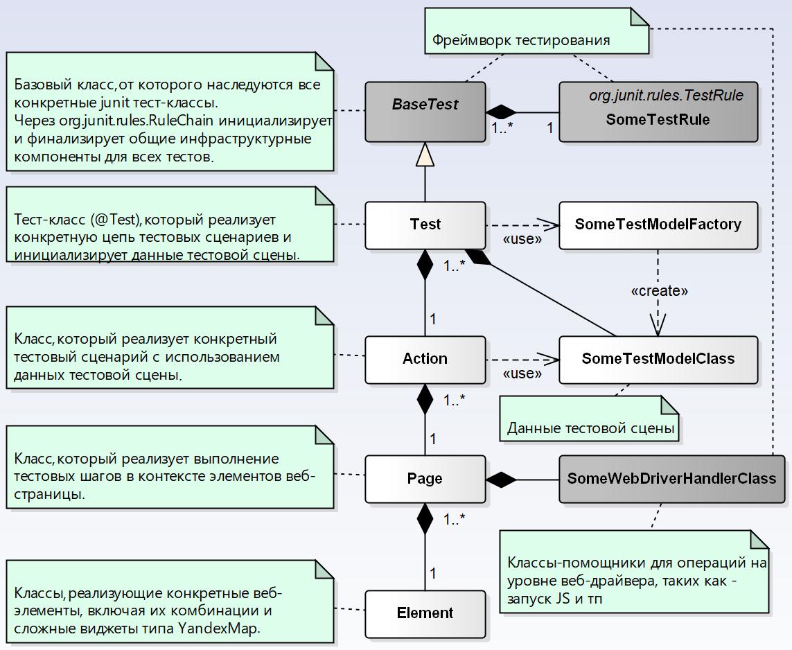 Автоматизация End-2-End тестирования комплексной информационной системы. Часть 2. Техническая - 5