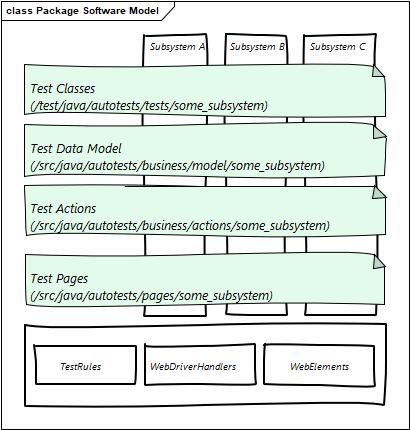Автоматизация End-2-End тестирования комплексной информационной системы. Часть 2. Техническая - 6