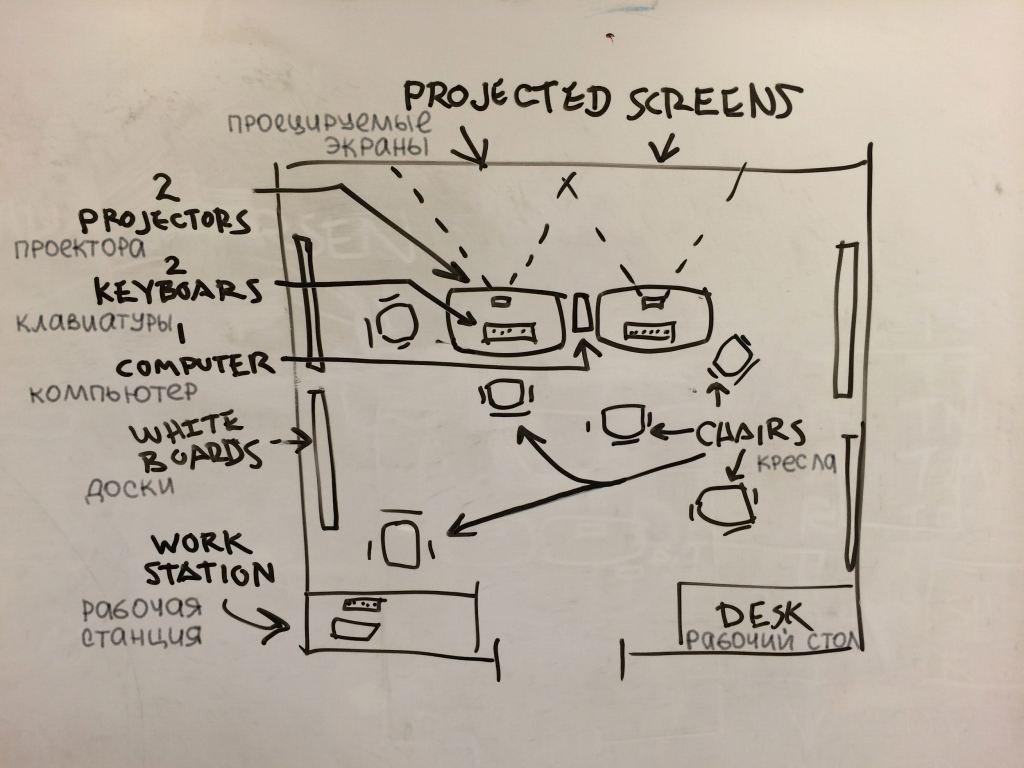 Эксперимент — от парного программирования к программированию всей командой - 2