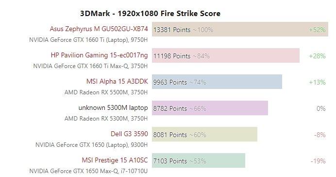 Radeon RX 5300M — новый король бюджетных игровых ноутбуков