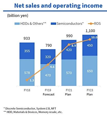 Toshiba анонсировала две новые линейки HDD ёмкостью до 6 TB и заявила об ориентации на корпоративный сегмент с 2020 года - 4
