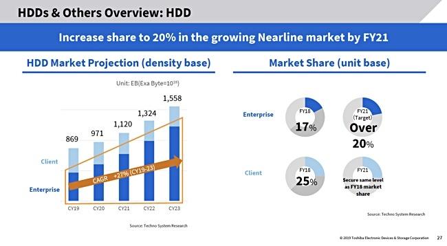Toshiba анонсировала две новые линейки HDD ёмкостью до 6 TB и заявила об ориентации на корпоративный сегмент с 2020 года - 5