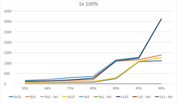 Битва WEB-серверов. Часть 1 – оторванный от реальности HTTP: - 12