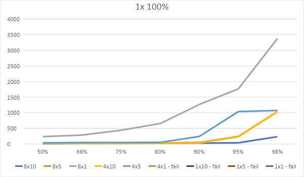 Битва WEB-серверов. Часть 1 – оторванный от реальности HTTP: - 15