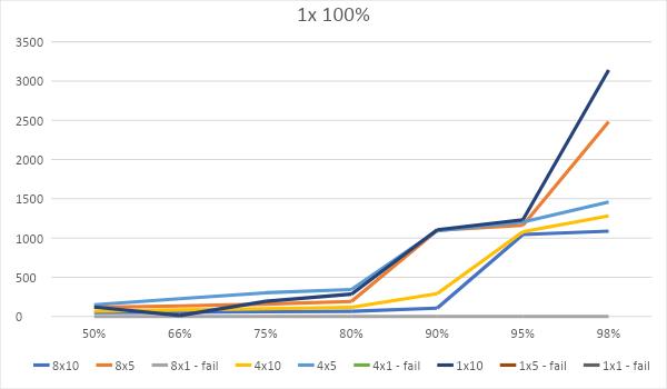 Битва WEB-серверов. Часть 1 – оторванный от реальности HTTP: - 16