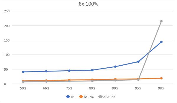 Битва WEB-серверов. Часть 1 – оторванный от реальности HTTP: - 7