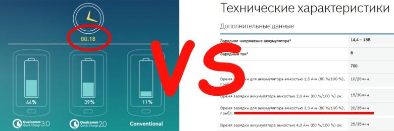 Как маркетинг мешает быстрее заряжать ваши смартфоны - 1