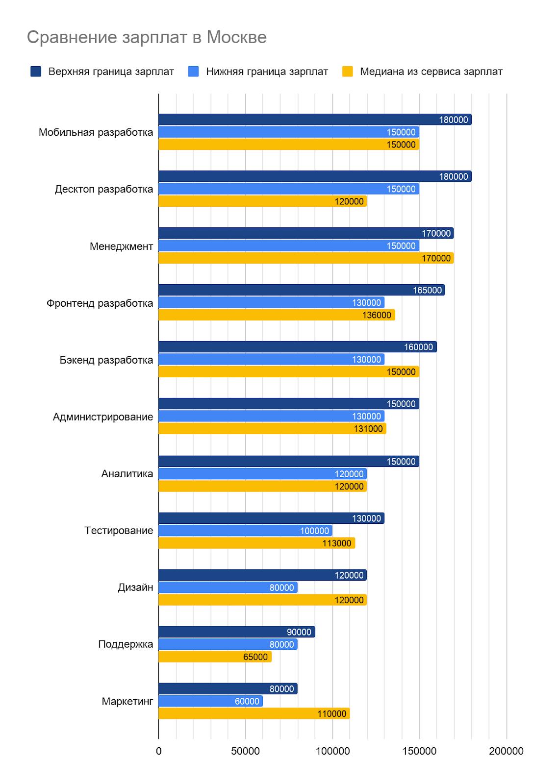 Какие зарплаты предлагали работодатели IT-специалистам во втором полугодии 2019 - 2