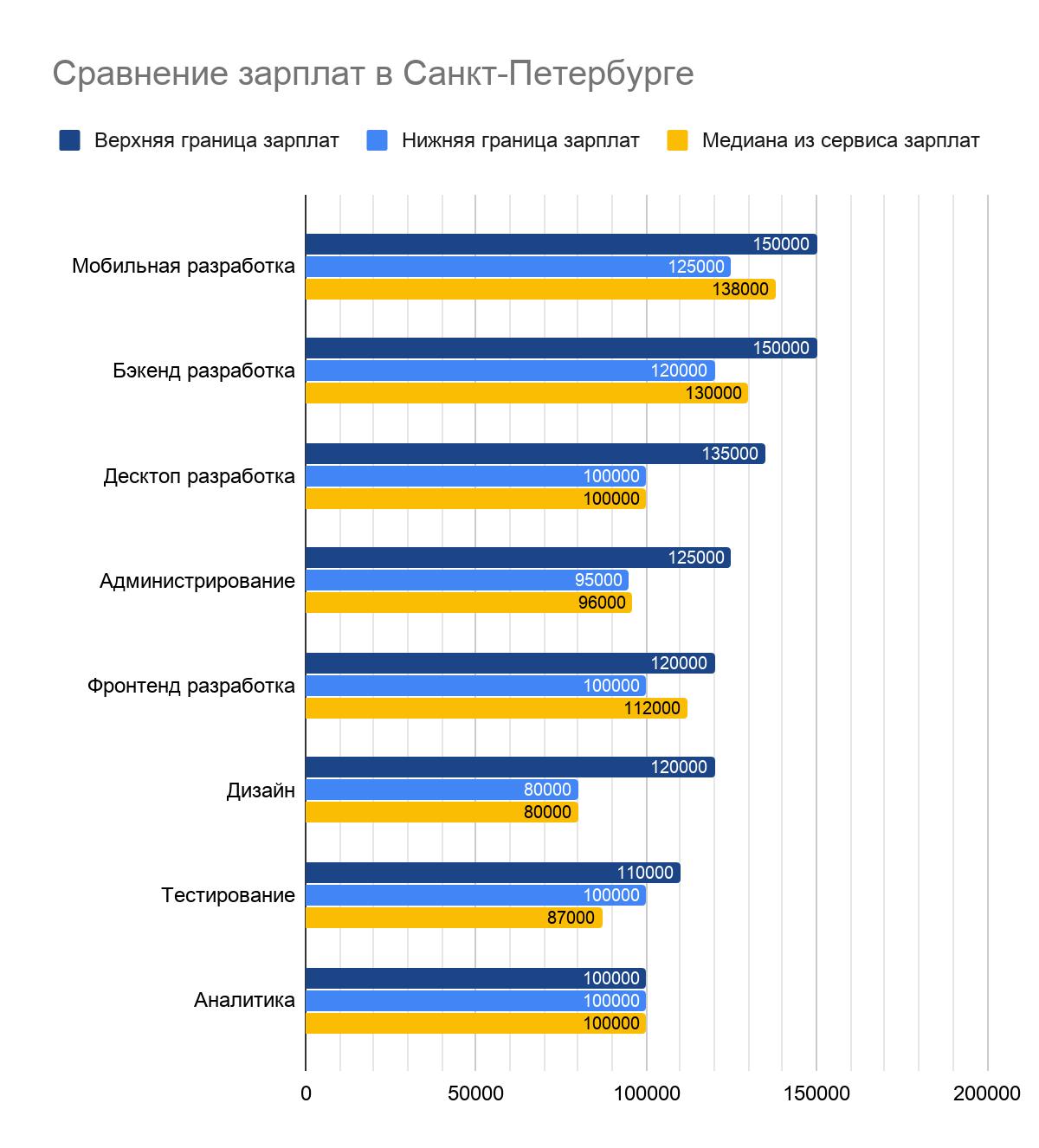 Какие зарплаты предлагали работодатели IT-специалистам во втором полугодии 2019 - 3