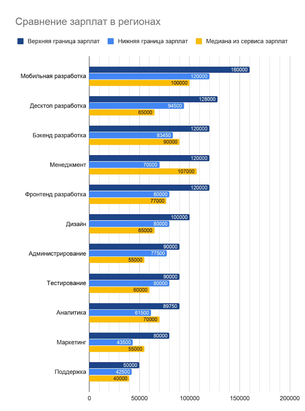 Какие зарплаты предлагали работодатели IT-специалистам во втором полугодии 2019 - 4