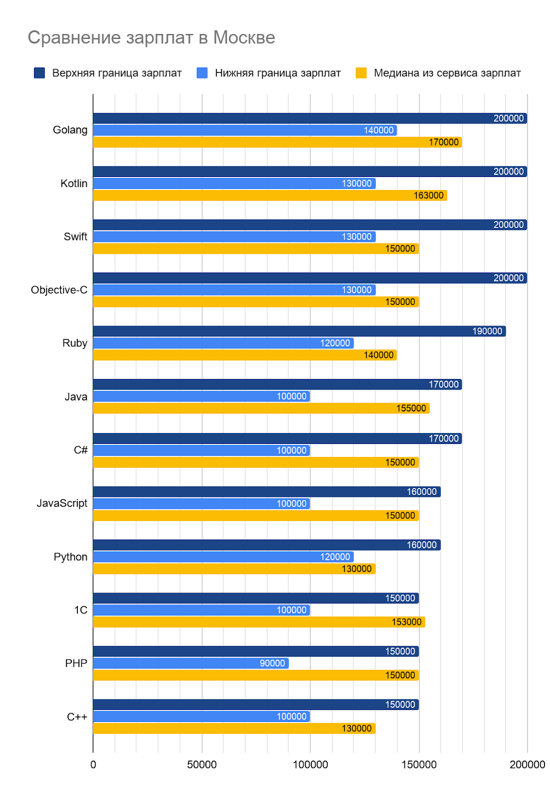 Какие зарплаты предлагали работодатели IT-специалистам во втором полугодии 2019 - 5