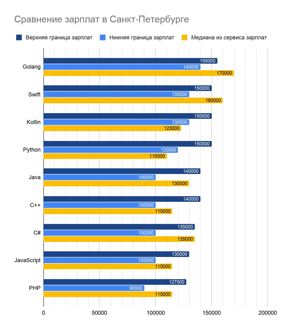Какие зарплаты предлагали работодатели IT-специалистам во втором полугодии 2019 - 6