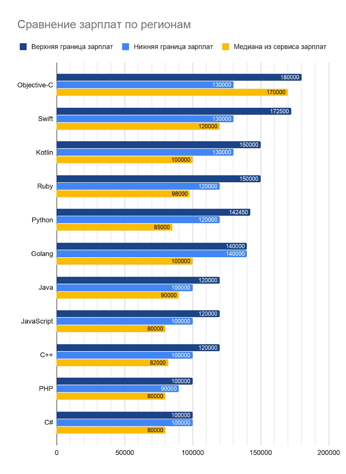 Какие зарплаты предлагали работодатели IT-специалистам во втором полугодии 2019 - 7