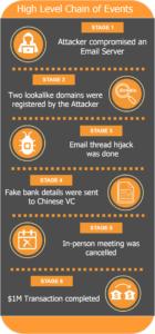 Check Point обнародовала материалы по расследованию кражи $1 млн, которую успешно совершил хакер с помощью MITM-атаки - 3