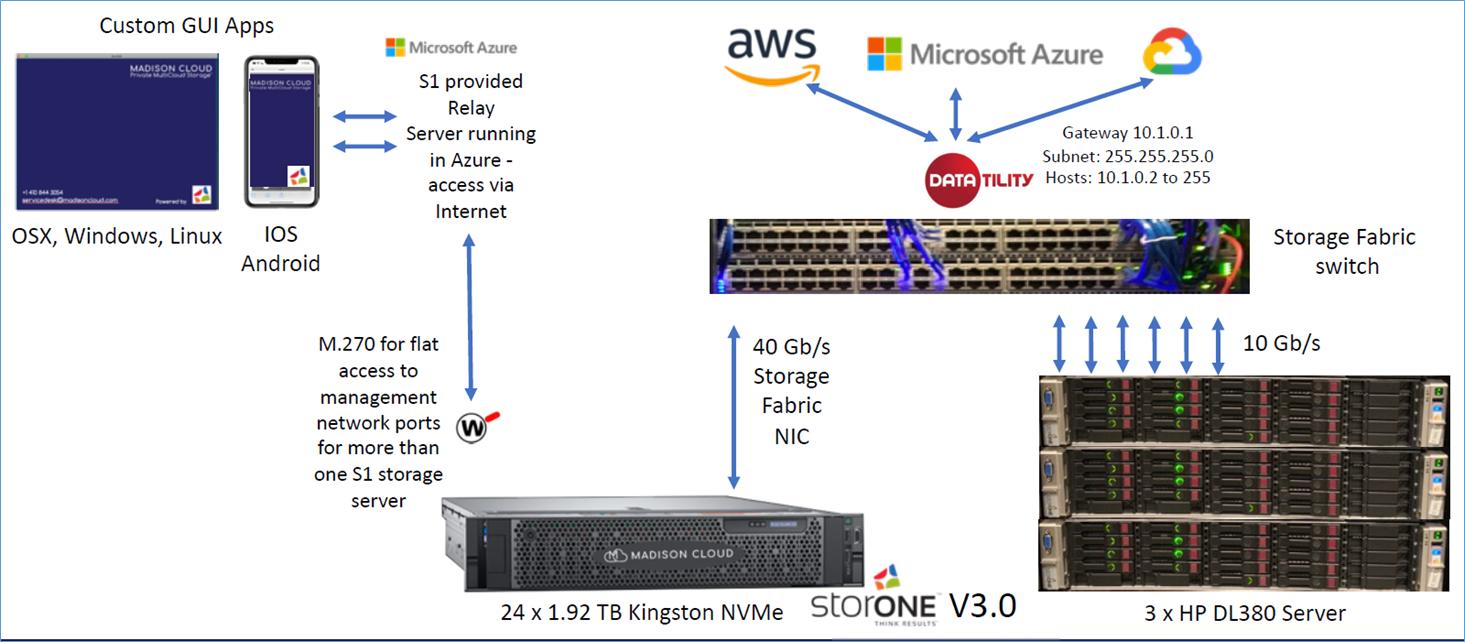 [Supercomputing 2019]. Мультиоблачное хранилище как сфера применения новых накопителей Kingston DC1000M - 2