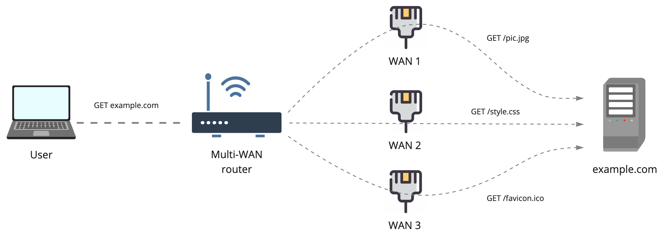 Настоящее суммирование интернет-каналов — OpenMPTCPRouter - 2