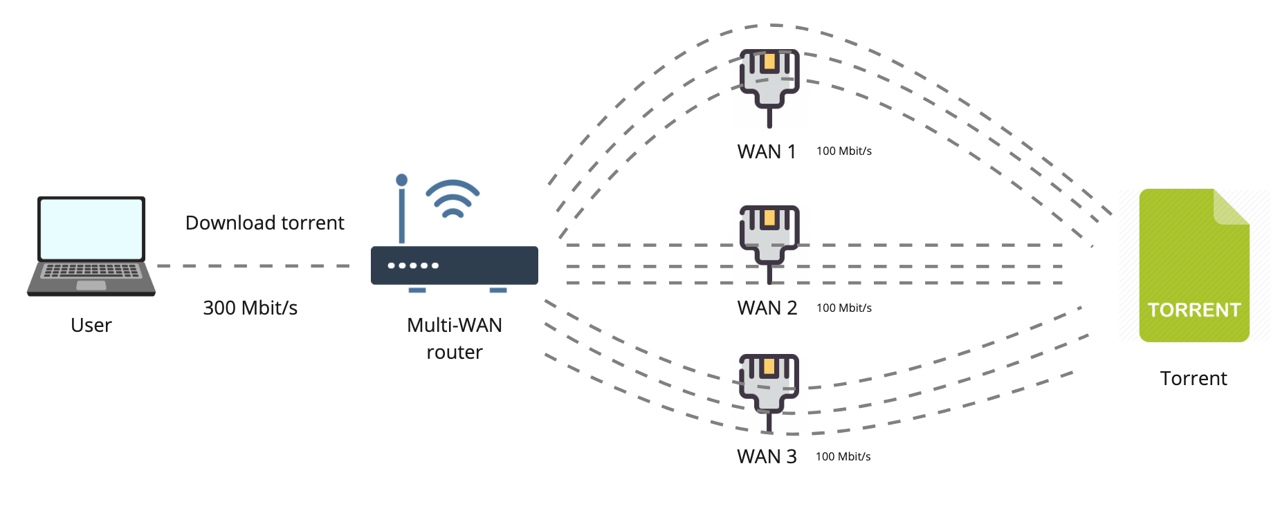 Настоящее суммирование интернет-каналов — OpenMPTCPRouter - 3
