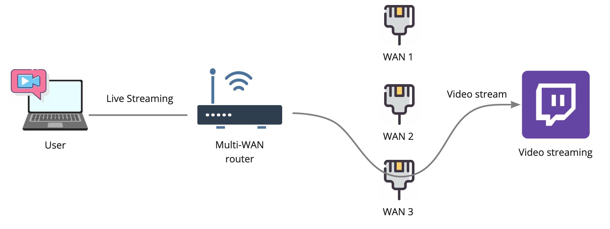 Настоящее суммирование интернет-каналов — OpenMPTCPRouter - 4