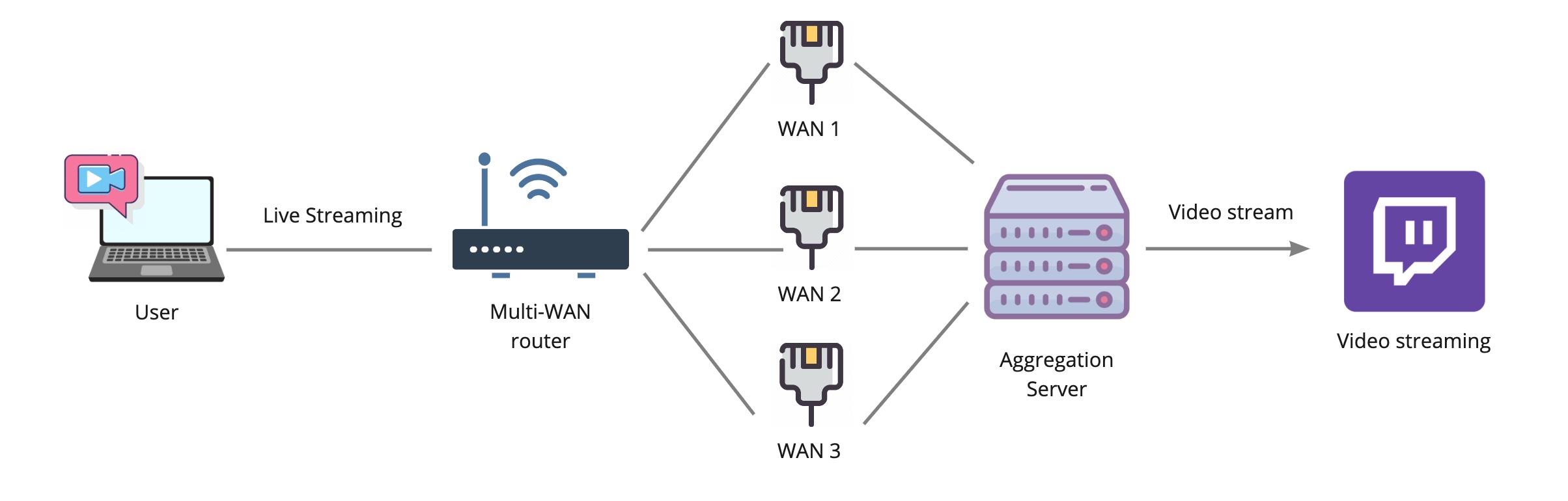 Настоящее суммирование интернет-каналов — OpenMPTCPRouter - 5