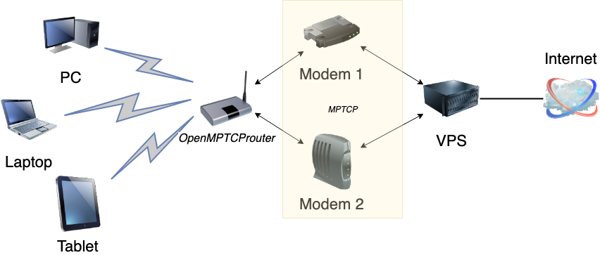 Настоящее суммирование интернет-каналов — OpenMPTCPRouter - 8
