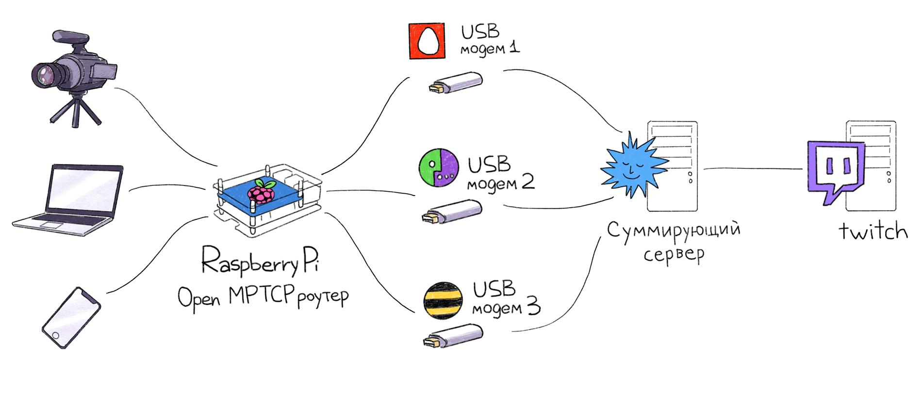 Настоящее суммирование интернет-каналов — OpenMPTCPRouter - 1