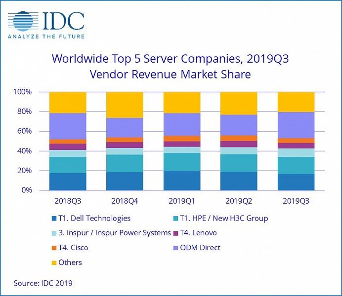 По подсчетам IDC, рынок серверов за год сократился на 6,7%