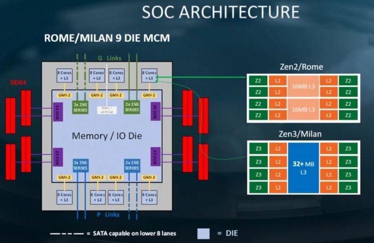 Потеряв в темпе роста частот, AMD возьмётся за увеличение количества ядер