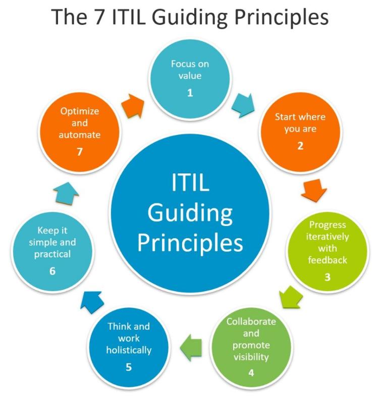 7 основополагающих принципов ITIL - 1