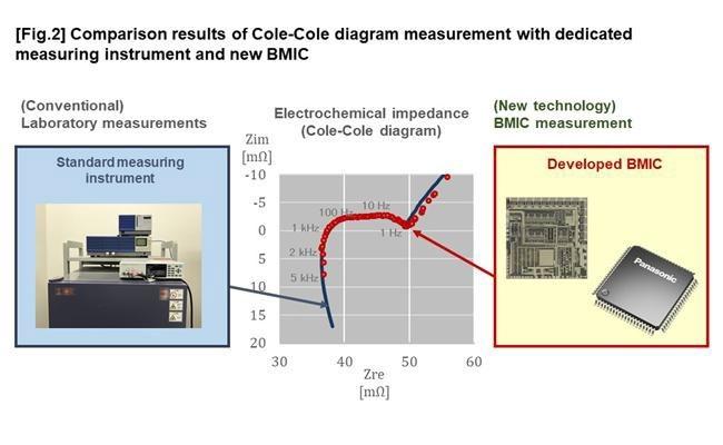 Panasonic предлагает лучшую схему мониторинга литиево-ионных аккумуляторов