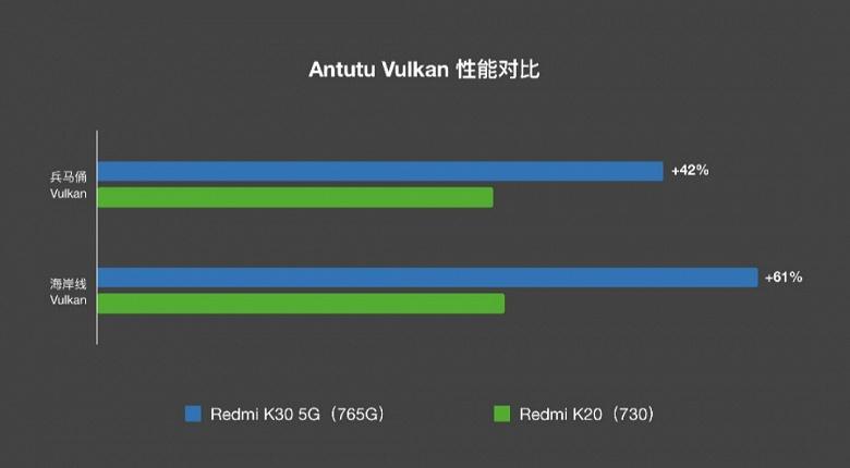 Насколько Redmi K30 мощнее Redmi K20?