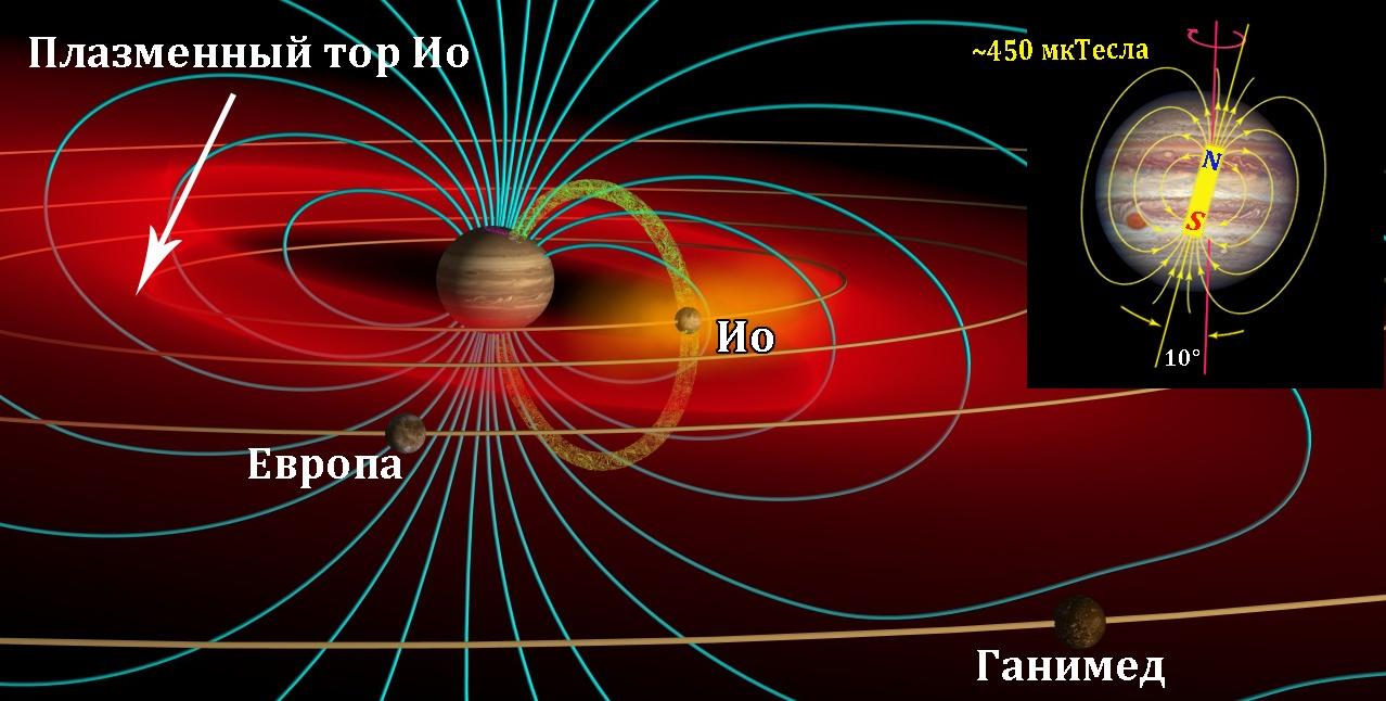 Полярные сияния на планетах Солнечной системы - 12