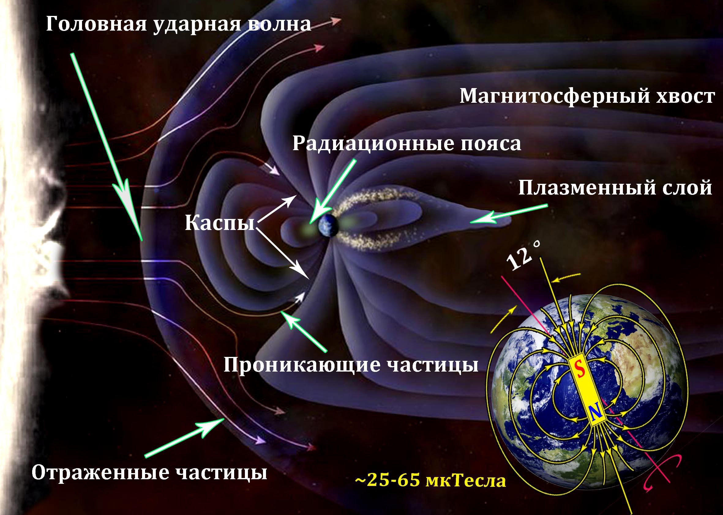 Полярные сияния на планетах Солнечной системы - 2