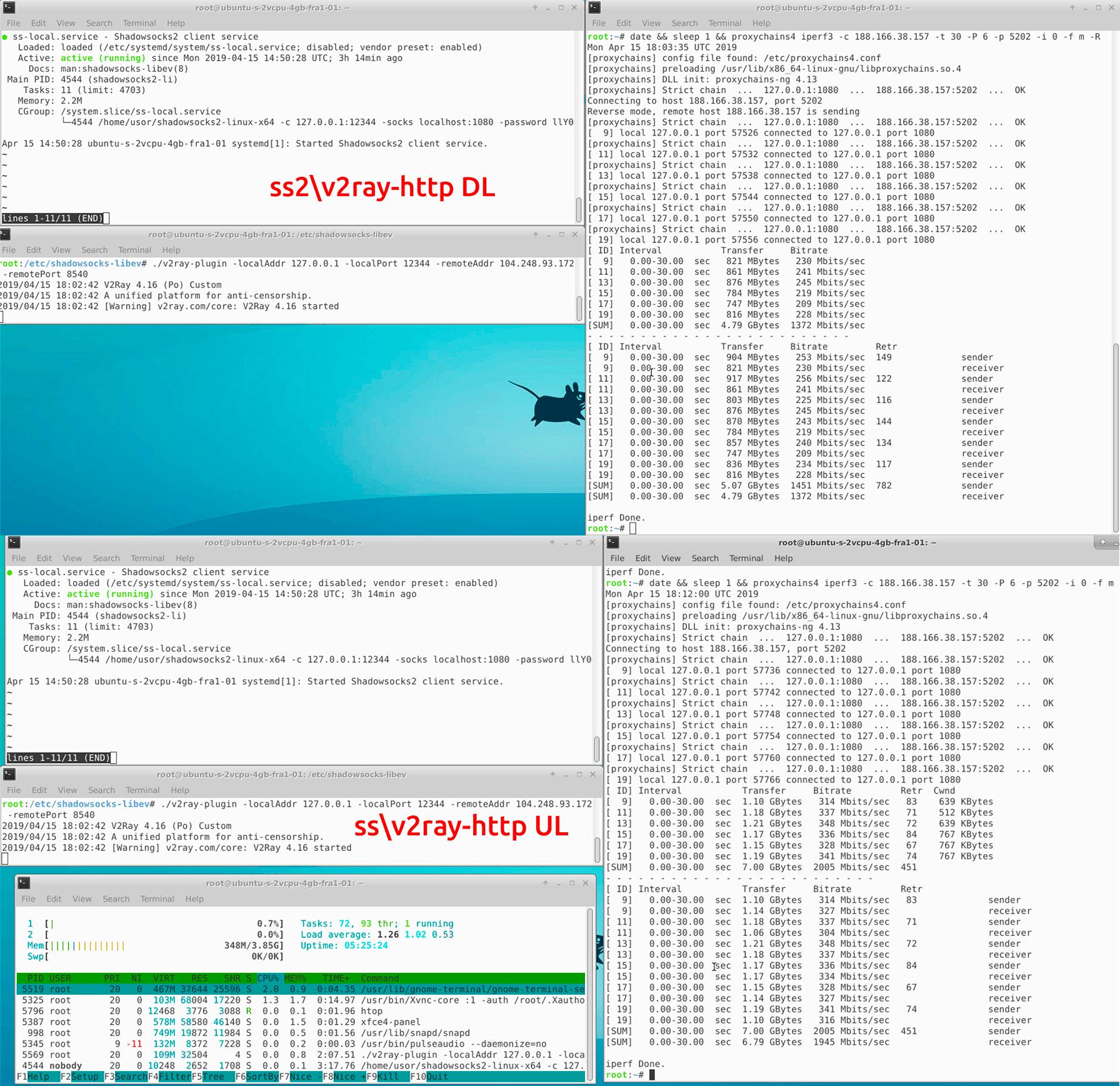 Сравнение производительности инструментов обхода блокировок-VPN - 19