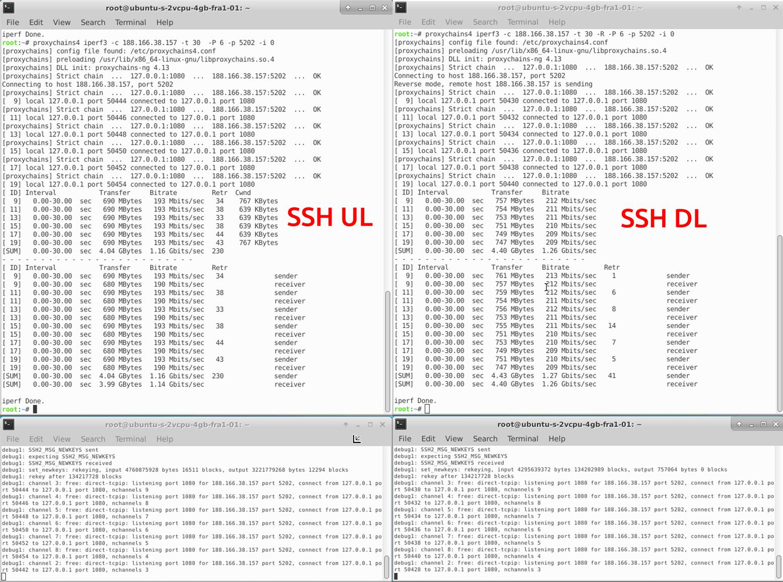 Сравнение производительности инструментов обхода блокировок-VPN - 3
