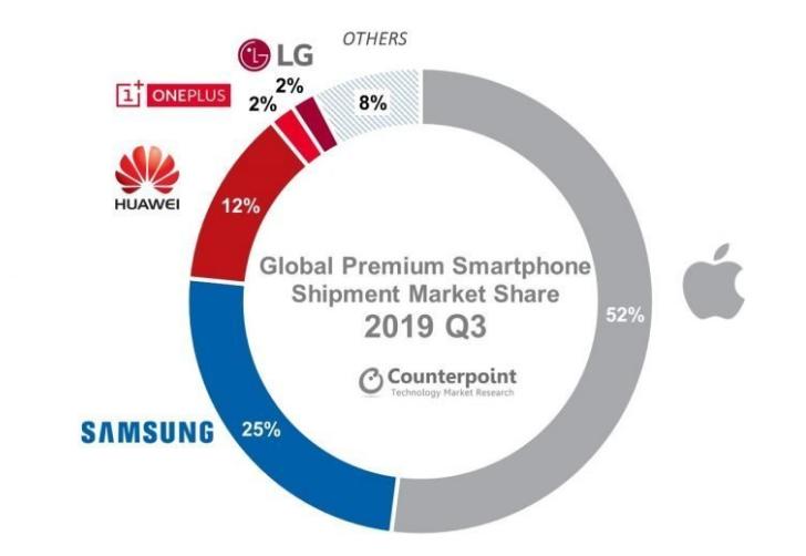 Samsung задавила рынок 5G-смартфонов, а Apple оккупировала сегмент премиальных телефонов