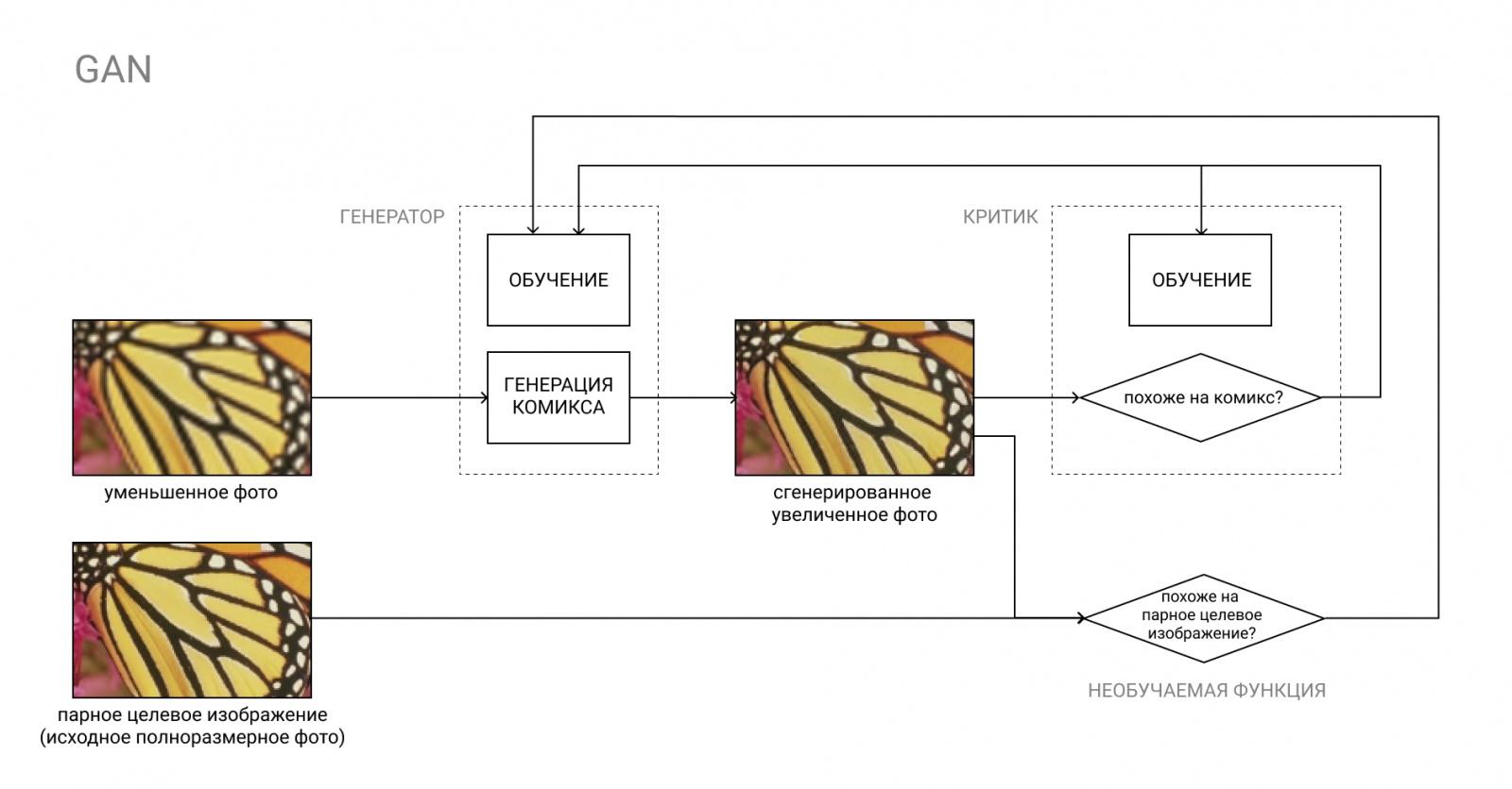 Как сделать бота, который превращает фото в комикс: пошаговая инструкция для чайников - 4