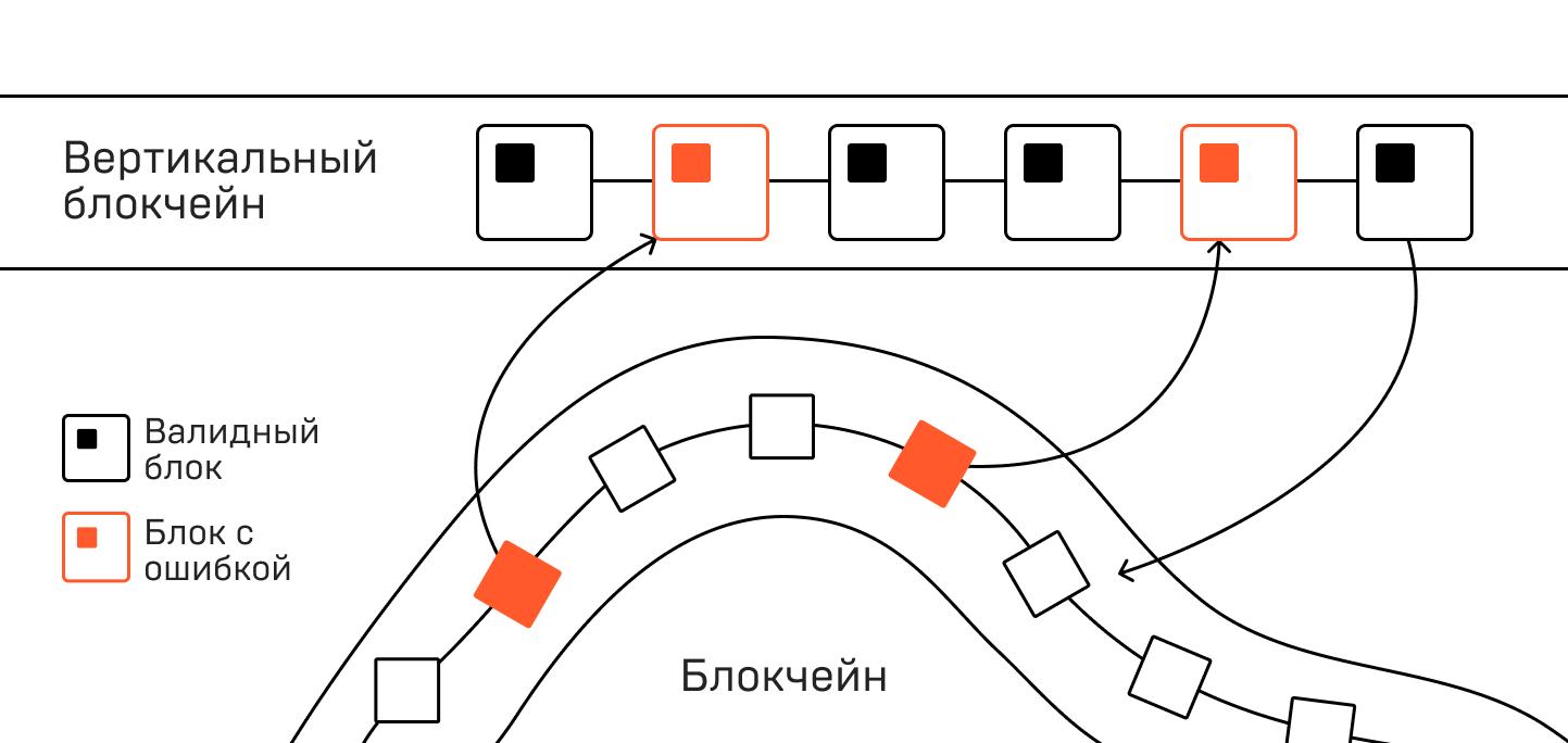 Telegram Open Network: теория и практика от валидатора сети - 2