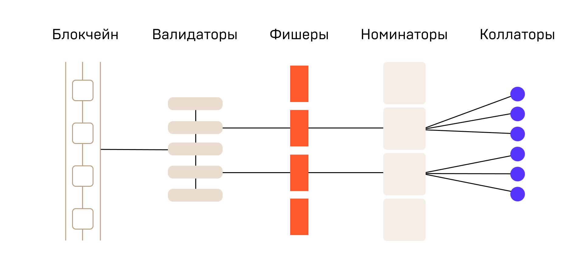 Telegram Open Network: теория и практика от валидатора сети - 3
