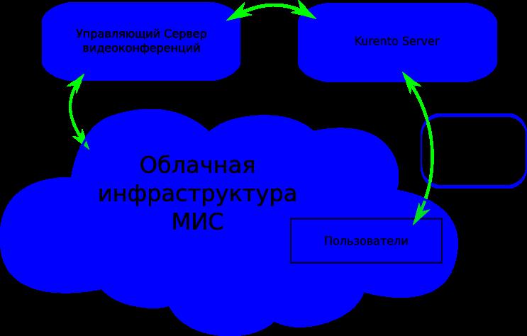 WebRTC через Kurento: опыт тестирования и внедрения - 2